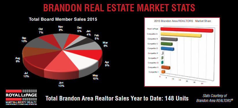 Brandon Real Estate Market Stats
